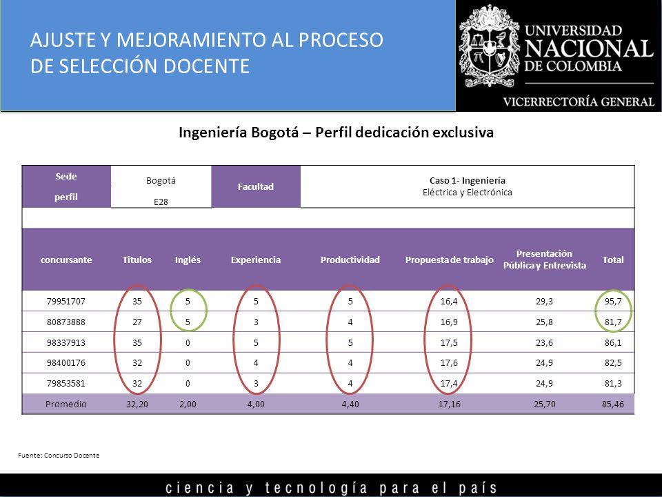 Sede Bogotá Facultad Caso 1- Ingeniería perfil E28 Eléctrica y Electrónica concursanteTitulosInglésExperienciaProductividadPropuesta de trabajo Presentación Pública y Entrevista Total 799517073555516,429,395,7 808738882753416,925,881,7 983379133505517,523,686,1 984001763204417,624,982,5 798535813203417,424,981,3 Promedio32,202,004,004,4017,1625,7085,46 Ingeniería Bogotá – Perfil dedicación exclusiva Fuente: Concurso Docente AJUSTE Y MEJORAMIENTO AL PROCESO DE SELECCIÓN DOCENTE