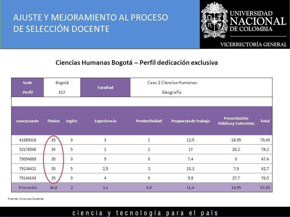 Ciencias Humanas Bogotá – Perfil dedicación exclusiva SedeBogotá Facultad Caso 2 Ciencias Humanas PerfilE17 Geografía concursanteTítulosInglésExperien