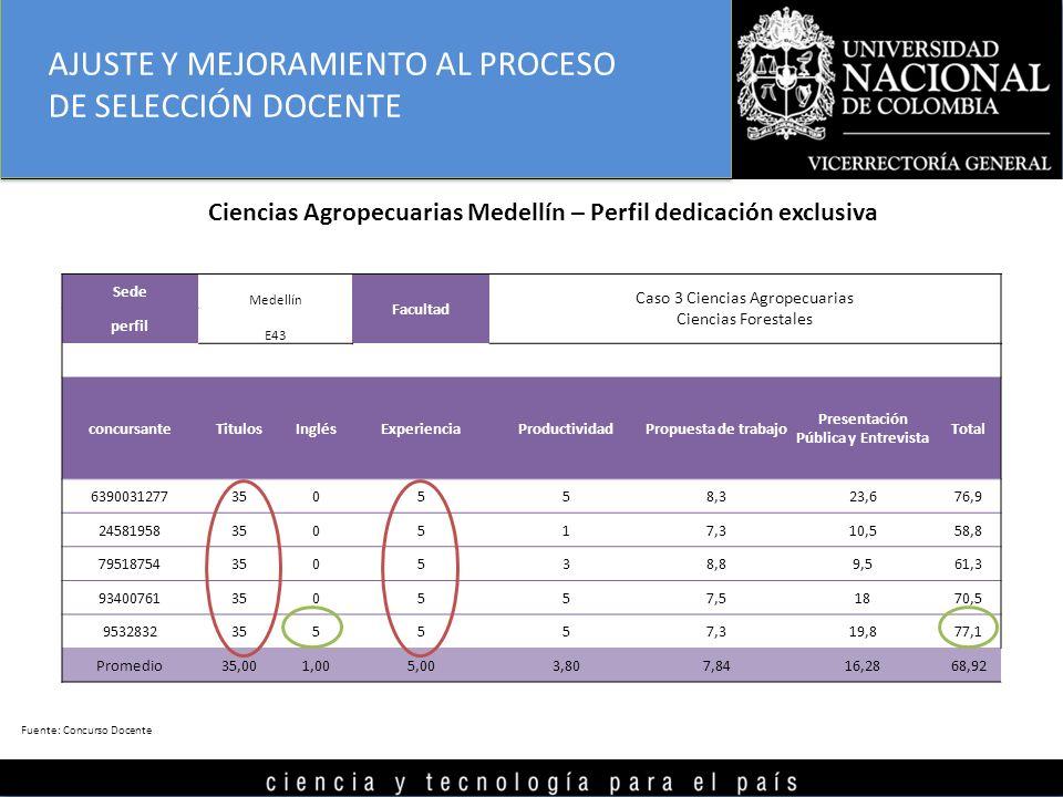 Sede Medellín Facultad Caso 3 Ciencias Agropecuarias perfil E43 Ciencias Forestales concursanteTitulosInglésExperienciaProductividadPropuesta de trabajo Presentación Pública y Entrevista Total 6390031277350558,323,676,9 24581958350517,310,558,8 79518754350538,89,561,3 93400761350557,51870,5 9532832355557,319,877,1 Promedio35,001,005,003,807,8416,2868,92 Ciencias Agropecuarias Medellín – Perfil dedicación exclusiva Fuente: Concurso Docente AJUSTE Y MEJORAMIENTO AL PROCESO DE SELECCIÓN DOCENTE