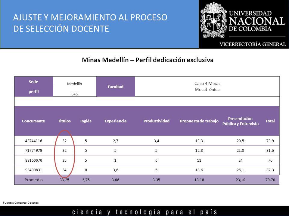 Sede Medellín Facultad Caso 4 Minas perfil E46 Mecatrónica ConcursanteTitulosInglésExperienciaProductividadPropuesta de trabajo Presentación Pública y Entrevista Total 437441163252,73,410,320,573,9 717749793255512,821,881,6 8816007035510112476 934008313403,6518,626,187,3 Promedio33,253,753,083,3513,1823,1079,70 Minas Medellín – Perfil dedicación exclusiva AJUSTE Y MEJORAMIENTO AL PROCESO DE SELECCIÓN DOCENTE Fuente: Concurso Docente