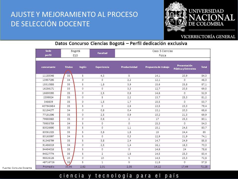 Datos Concurso Ciencias Bogotá – Perfil dedicación exclusiva Sede Bogotá Facultad Caso 5 Ciencias perfil E10Física concursanteTitulosInglésExperienciaProductividadPropuesta de trabajo Presentación Pública y Entrevista Total 111850483554,3514,120,984,3 1395729534002,212,1048,3 155108583551,83,915,625,887,1 1628617133003,312,720,569,5 166900933502,50,814,6052,9 239982435052,213,725,381,2 3486093501,51,715,5053,7 40794345435502,613,523,379,4 521942773400,80,413,120,368,6 771815963502,50,910,221,369,9 798856633500,821725,380,1 799557593450015,3054,3 8002669035501,115,124,580,7 800610253553,81,81524,485 8016599734500,312,921,974,1 913487993553,82,414,724,985,8 914863193402,51,416,116,370,3 944940163550014,62478,6 9452777435521,614,525,383,4 9852612620010514,523,372,8 AB7167263551511,8057,8 Promedio33,952,622,012,0814,1217,4972,28 AJUSTE Y MEJORAMIENTO AL PROCESO DE SELECCIÓN DOCENTE