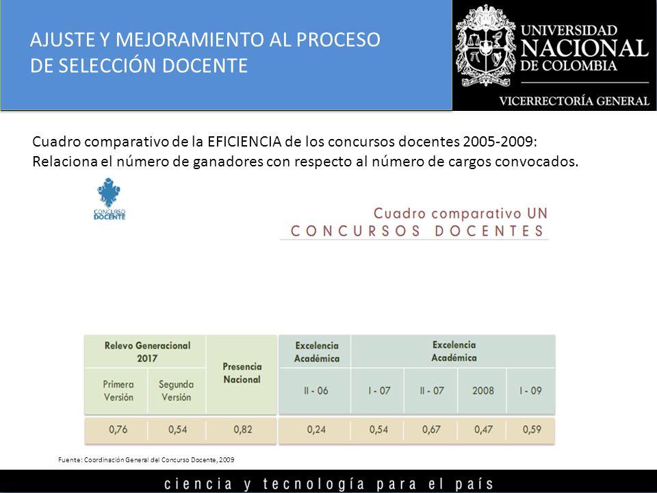AJUSTE Y MEJORAMIENTO AL PROCESO DE SELECCIÓN DOCENTE Cuadro comparativo de la EFICIENCIA de los concursos docentes 2005-2009: Relaciona el número de ganadores con respecto al número de cargos convocados.