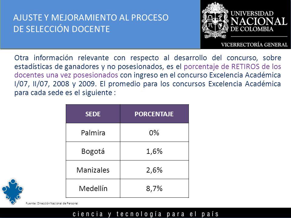 Otra información relevante con respecto al desarrollo del concurso, sobre estadísticas de ganadores y no posesionados, es el porcentaje de RETIROS de los docentes una vez posesionados con ingreso en el concurso Excelencia Académica I/07, II/07, 2008 y 2009.