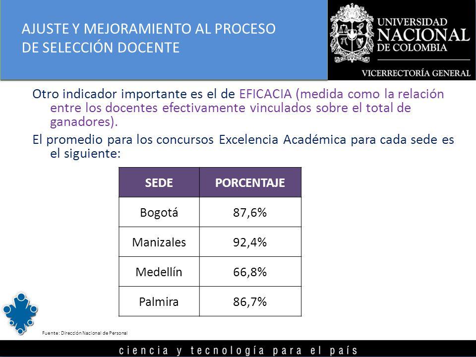 Otro indicador importante es el de EFICACIA (medida como la relación entre los docentes efectivamente vinculados sobre el total de ganadores). El prom