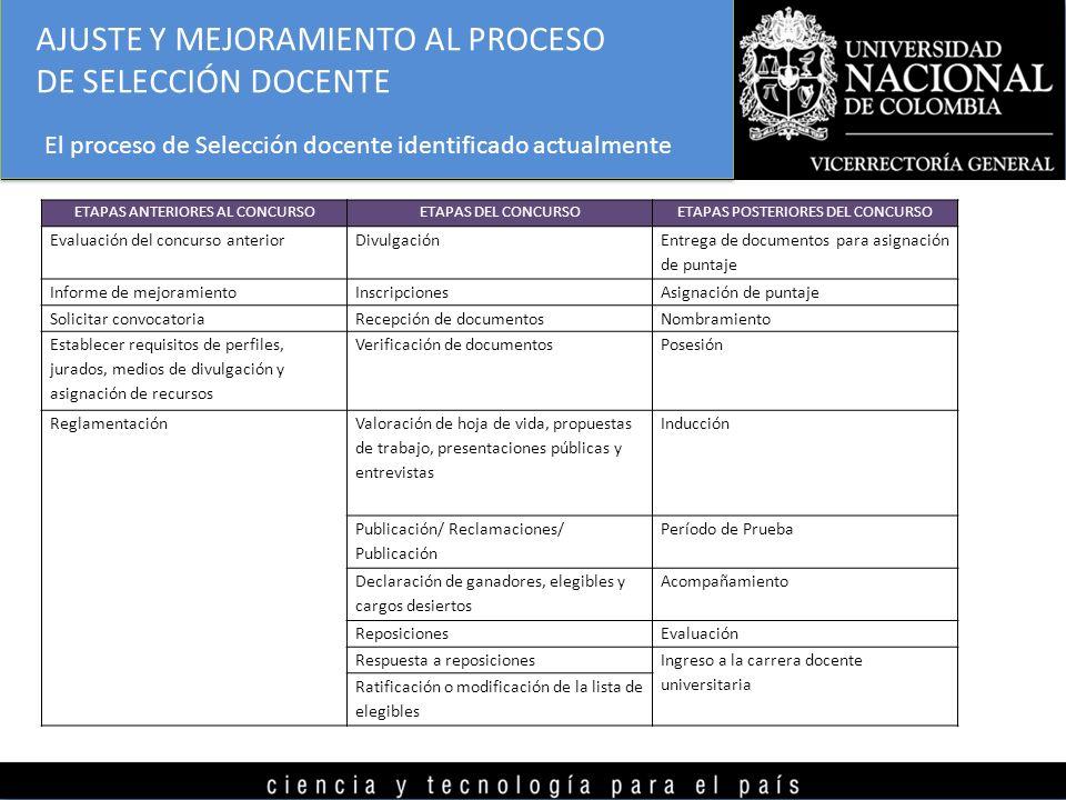 ETAPAS ANTERIORES AL CONCURSOETAPAS DEL CONCURSOETAPAS POSTERIORES DEL CONCURSO Evaluación del concurso anteriorDivulgación Entrega de documentos para