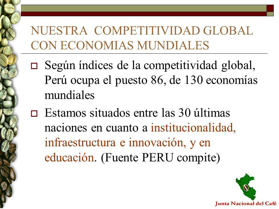 EN CUANTO A INNOVACION TECNOLÓGICA Ocupamos el puesto 114, de las 130 economías, en cuanto a calidad de los centros de investigación científica En Perú, la inversión pública para investigación y desarrollo es de 0.1% del PBI, casi un récord mundial