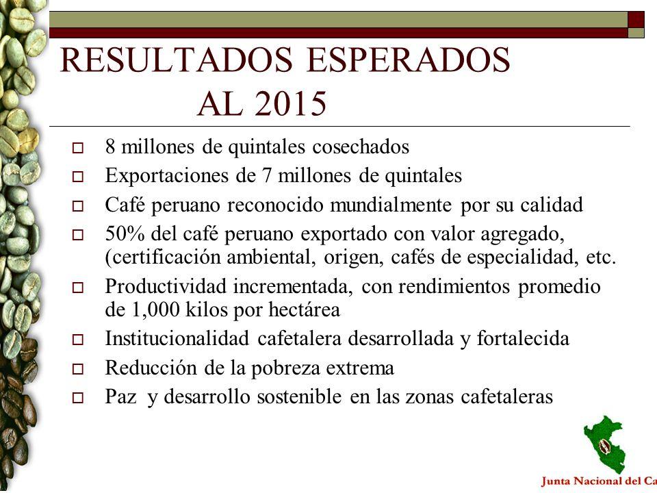 RESULTADOS ESPERADOS AL 2015 8 millones de quintales cosechados Exportaciones de 7 millones de quintales Café peruano reconocido mundialmente por su c