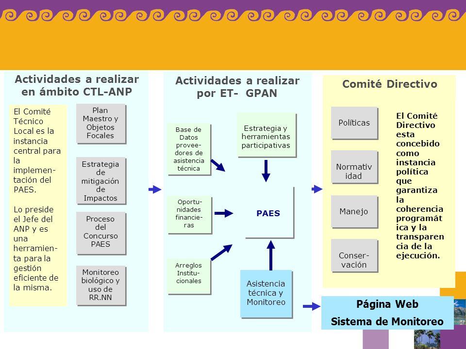 Actividades a realizar en ámbito CTL-ANP Plan Maestro y Objetos Focales Estrategia de mitigación de Impactos Proceso del Concurso PAES Monitoreo bioló