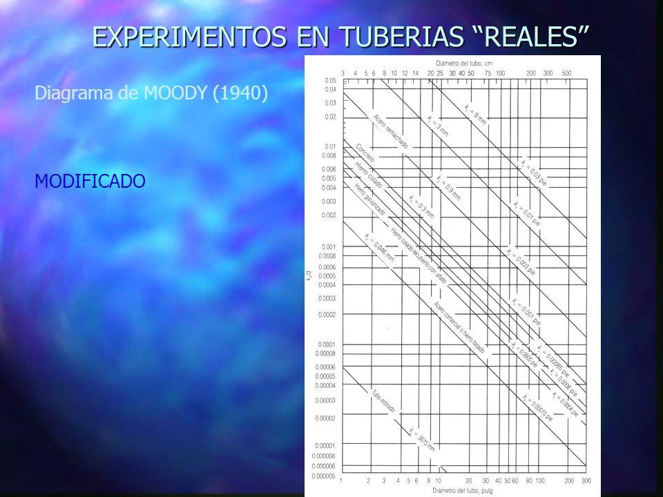 EXPERIMENTOS EN TUBERIAS REALES Diagrama de MOODY (1940) MODIFICADO