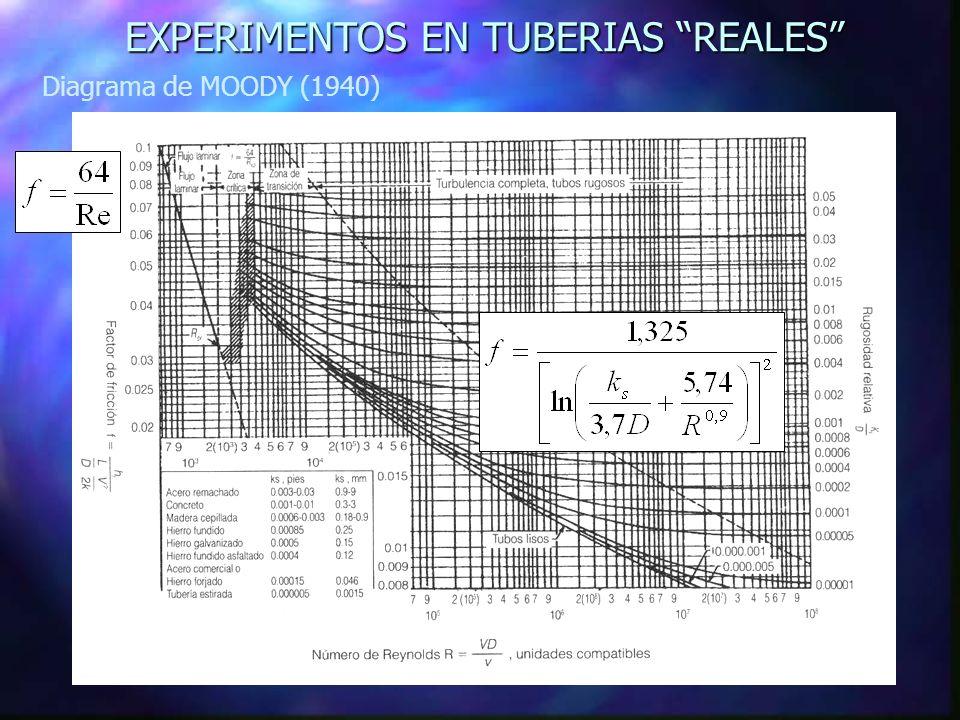 EXPERIMENTOS EN TUBERIAS REALES Diagrama de MOODY (1940)