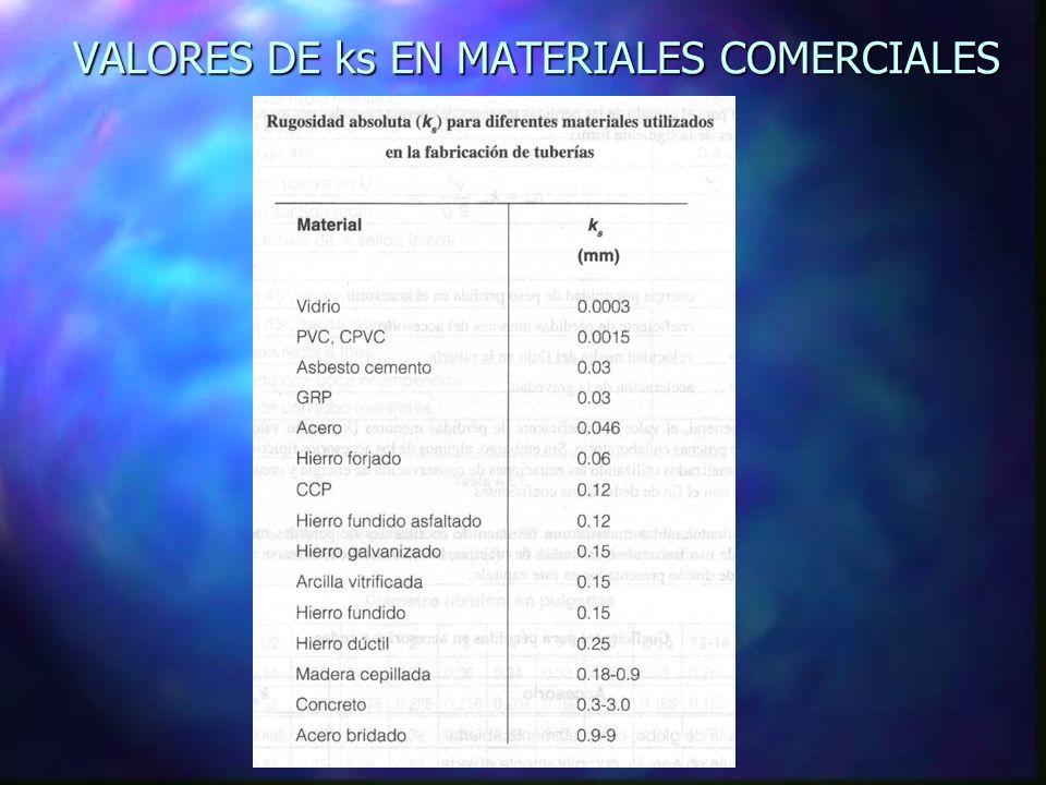 VALORES DE ks EN MATERIALES COMERCIALES