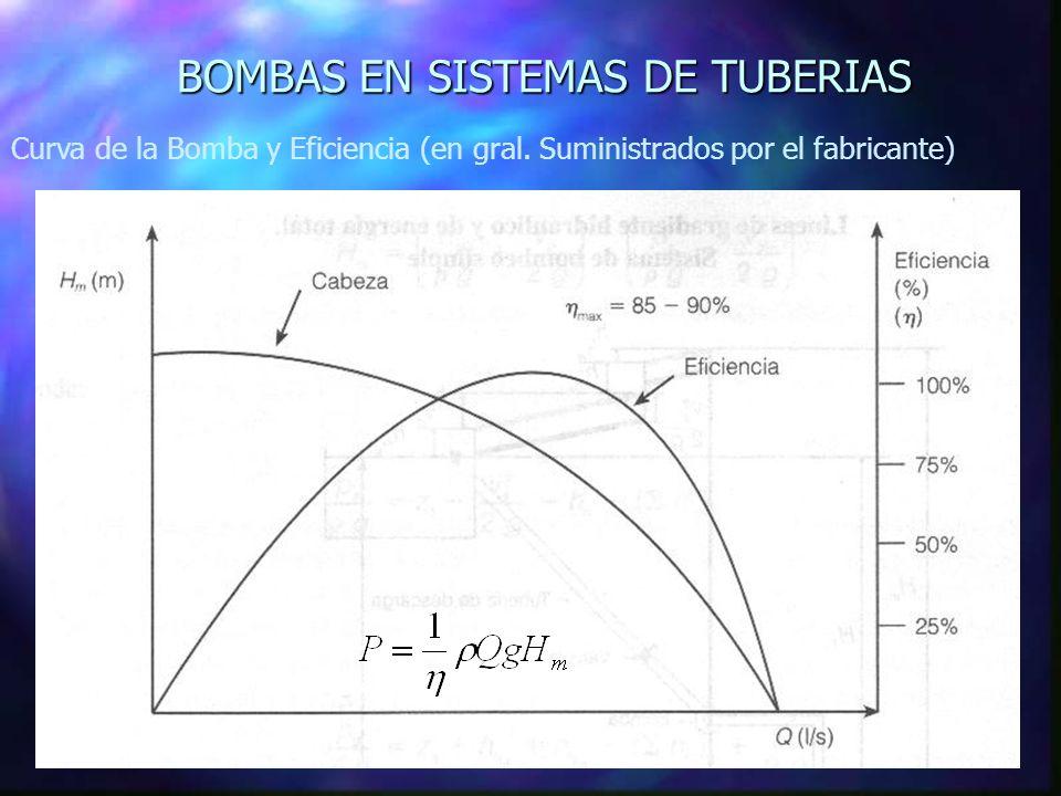 Curva de la Bomba y Eficiencia (en gral. Suministrados por el fabricante)