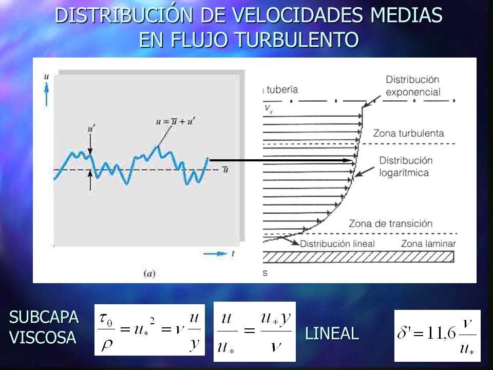 DISTRIBUCIÓN DE VELOCIDADES MEDIAS EN FLUJO TURBULENTO SUBCAPA VISCOSA LINEAL