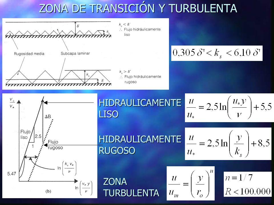 PERFILES DE VELOCIDADES EJEMPLO: ks= 0.3 mm; agua a 15ºC - = 1.14 x 10 -6 m 2 /s; d= 36) TRANSICION DE FLUJO LAMINAR A HIDRAULICAMENTE LISO TRANSICION DE FLUJO HIDRAULICAMENTE LISO A HIDRAULICAMENTE RUGOSO