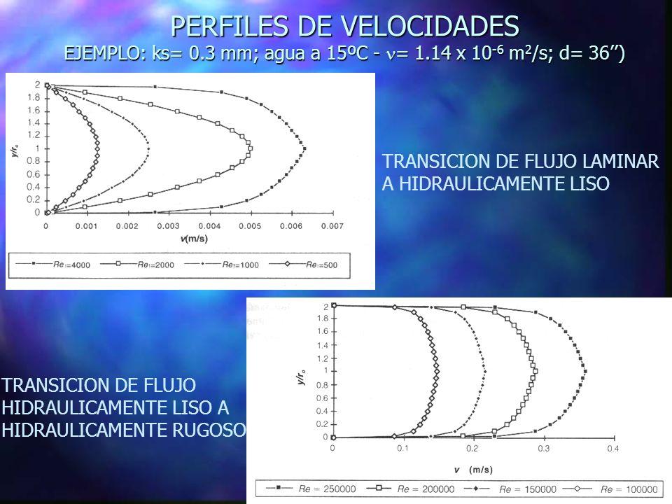 PERFILES DE VELOCIDADES EJEMPLO: ks= 0.3 mm; agua a 15ºC - = 1.14 x 10 -6 m 2 /s; d= 36) TRANSICION DE FLUJO LAMINAR A HIDRAULICAMENTE LISO TRANSICION