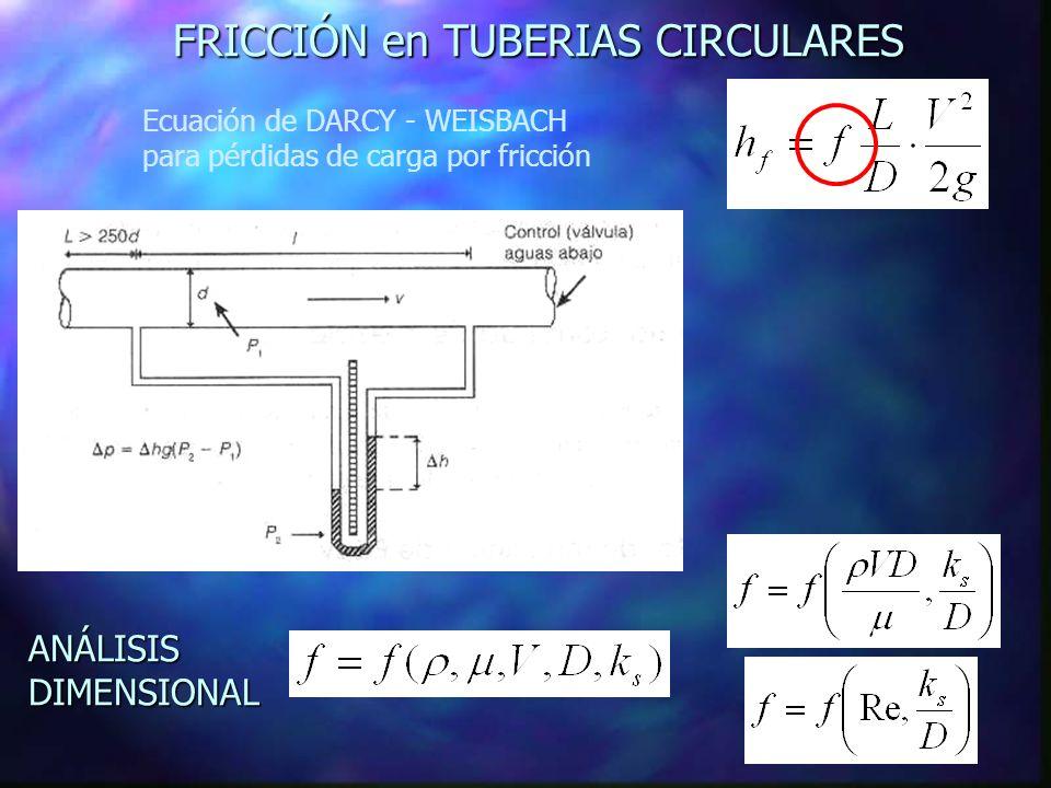 EXPERIMENTOS EN TUBERIAS Diagrama de NIKURADSE (1933)