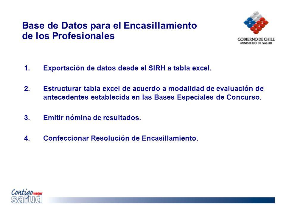 Base de Datos para el Encasillamiento de los Profesionales 1.Exportación de datos desde el SIRH a tabla excel.