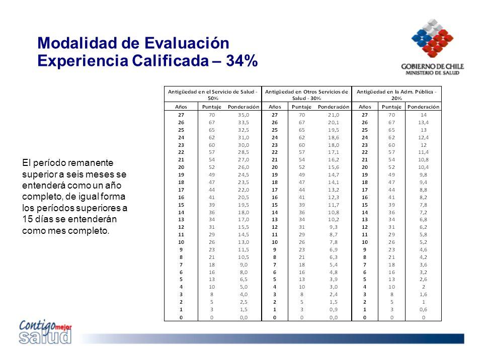 Modalidad de Evaluación Experiencia Calificada – 34% El período remanente superior a seis meses se entenderá como un año completo, de igual forma los períodos superiores a 15 días se entenderán como mes completo.