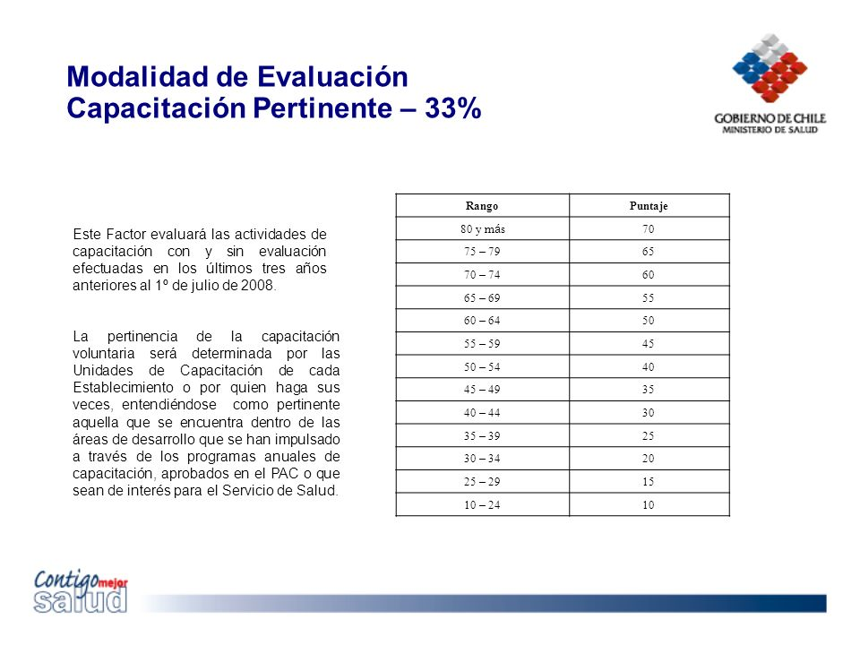 Modalidad de Evaluación Capacitación Pertinente – 33% RangoPuntaje 80 y m á s 70 75 – 79 65 70 – 74 60 65 – 69 55 60 – 64 50 55 – 59 45 50 – 54 40 45 – 49 35 40 – 44 30 35 – 39 25 30 – 34 20 25 – 29 15 10 – 24 10 Este Factor evaluará las actividades de capacitación con y sin evaluación efectuadas en los últimos tres años anteriores al 1º de julio de 2008.