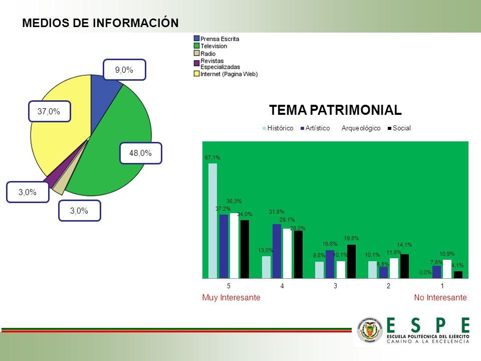 Muy InteresanteNo Interesante MEDIOS DE INFORMACIÓN 48,0% 3,0% 37,0% 9,0% 3,0%