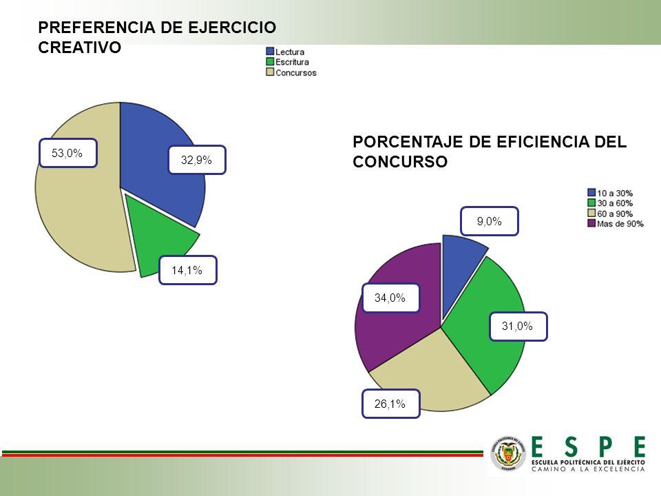 PREFERENCIA DE EJERCICIO CREATIVO 53,0% 14,1% 32,9% PORCENTAJE DE EFICIENCIA DEL CONCURSO 31,0% 9,0% 34,0% 26,1%