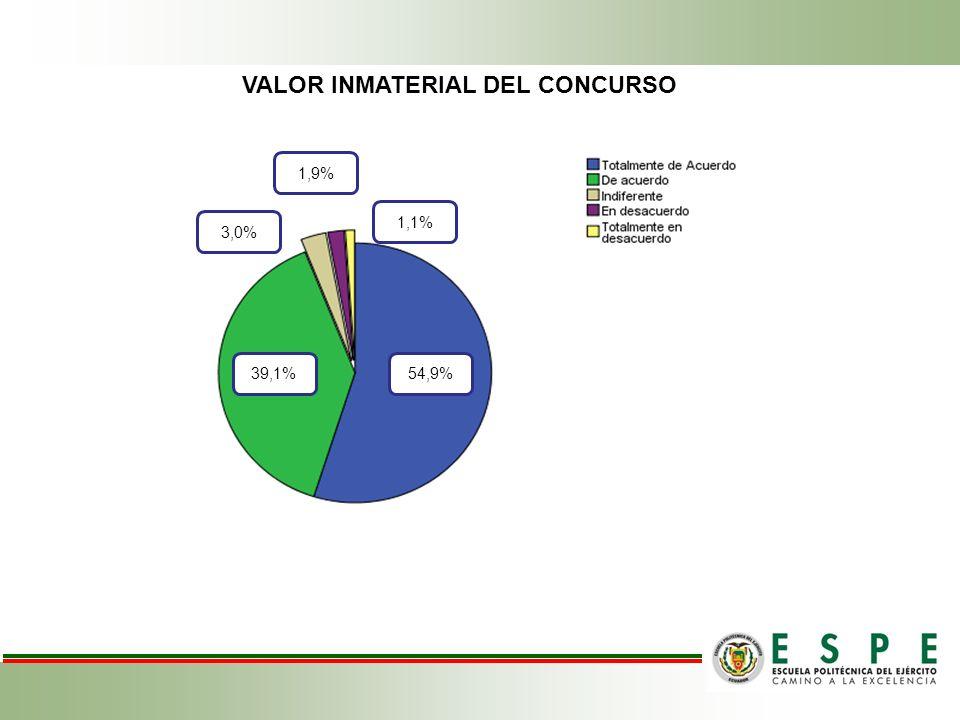VALOR INMATERIAL DEL CONCURSO 1,1% 1,9% 3,0% 39,1%54,9%
