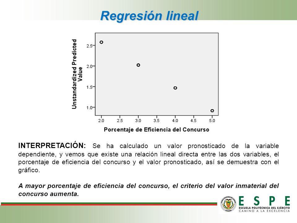 INTERPRETACIÓN: Se ha calculado un valor pronosticado de la variable dependiente, y vemos que existe una relación lineal directa entre las dos variabl