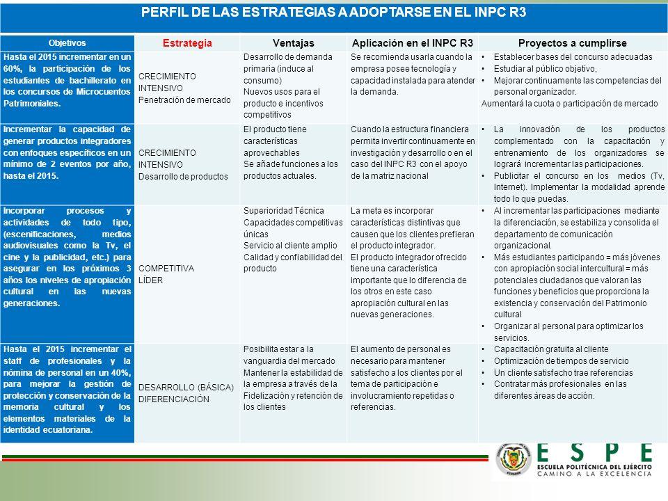 PERFIL DE LAS ESTRATEGIAS A ADOPTARSE EN EL INPC R3 Objetivos EstrategiaVentajasAplicación en el INPC R3Proyectos a cumplirse Hasta el 2015 incrementa