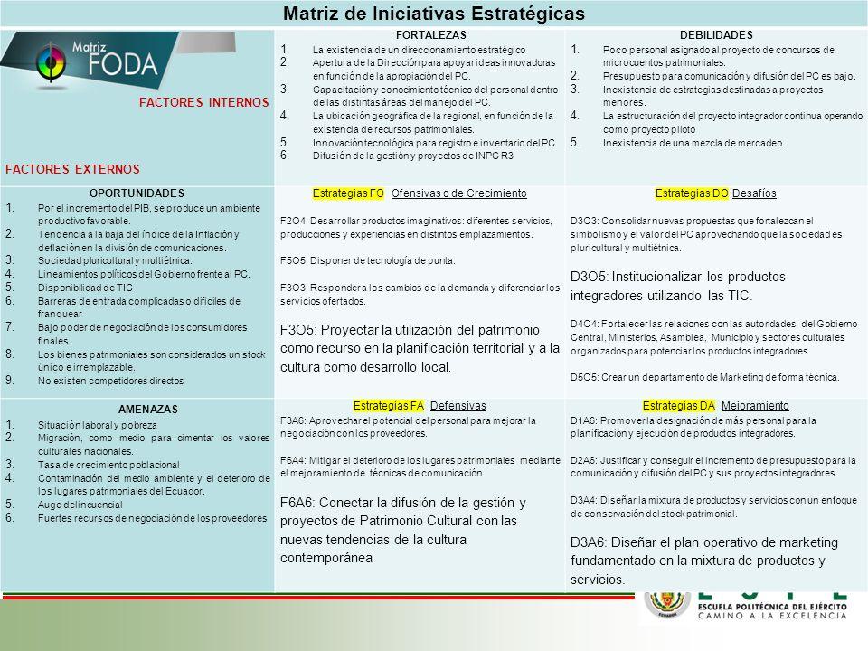 Matriz de Iniciativas Estratégicas FACTORES INTERNOS FACTORES EXTERNOS FORTALEZAS 1.La existencia de un direccionamiento estratégico 2.Apertura de la