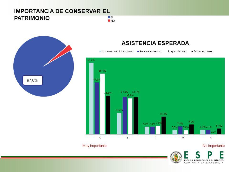 Muy importante No importante IMPORTANCIA DE CONSERVAR EL PATRIMONIO 97,0%