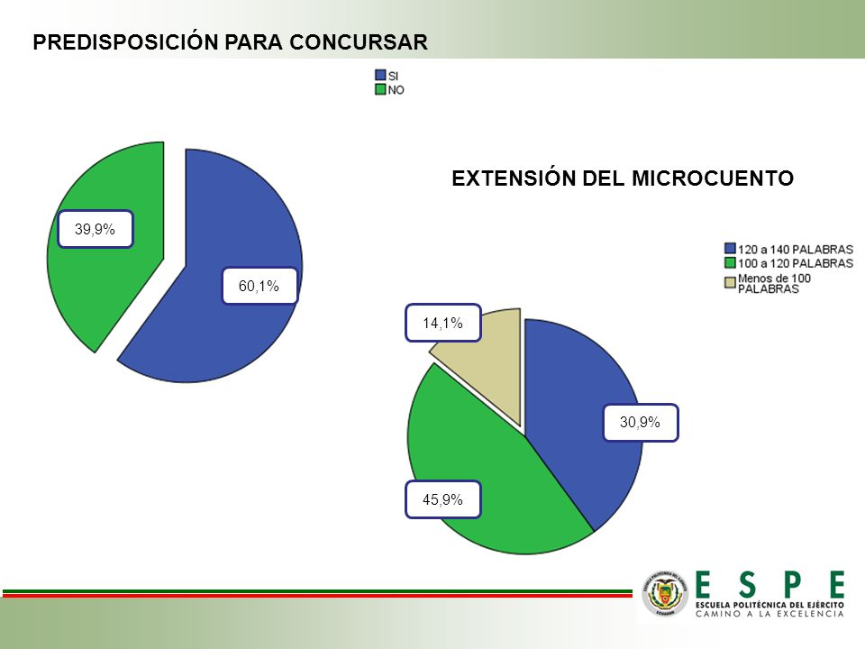 39,9 % PREDISPOSICIÓN PARA CONCURSAR EXTENSIÓN DEL MICROCUENTO 30,9% 39,9% 60,1% 45,9% 14,1%