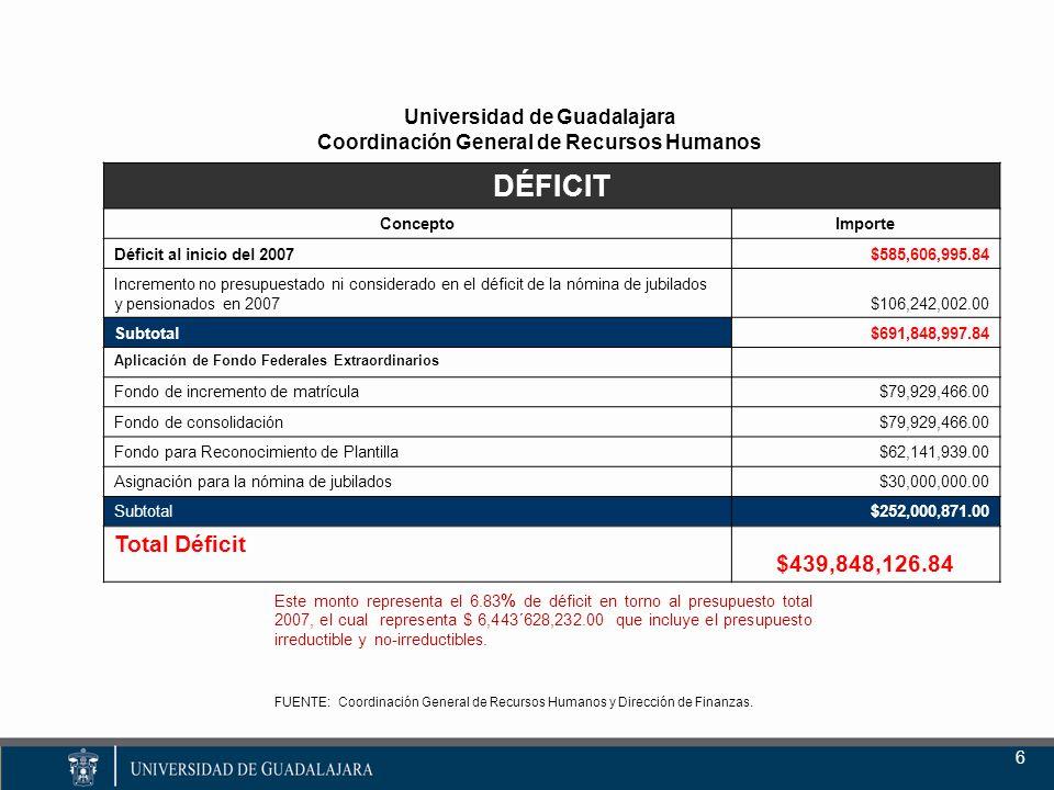 Universidad de Guadalajara Coordinación General de Recursos Humanos 6 FUENTE: Coordinación General de Recursos Humanos y Dirección de Finanzas.