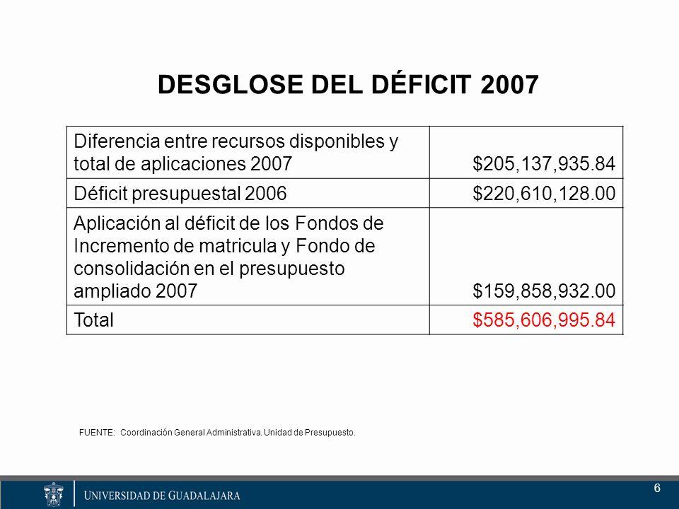 DESGLOSE DEL DÉFICIT 2007 6 FUENTE: Coordinación General Administrativa.