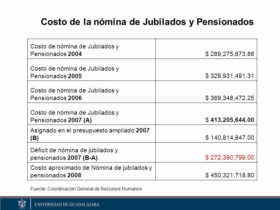 Costo de la nómina de Jubilados y Pensionados Costo de nómina de Jubilados y Pensionados 2004 $ 289,275,673.86 Costo de nómina de Jubilados y Pensionados 2005$ 329,931,491.31 Costo de nómina de Jubilados y Pensionados 2006$ 369,348,472.25 Costo de nómina de Jubilados y Pensionados 2007 (A)$ 413,205,644.00 Asignado en el presupuesto ampliado 2007 (B)$ 140,814,847.00 Déficit de nómina de jubilados y pensionados 2007 (B-A)$ 272,390,799.00 Costo aproximado de Nómina de jubilados y pensionados 2008$ 450,321,718.80 Fuente: Coordinación General de Recursos Humanos