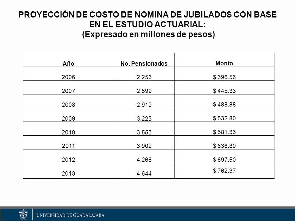 PROYECCIÓN DE COSTO DE NOMINA DE JUBILADOS CON BASE EN EL ESTUDIO ACTUARIAL: (Expresado en millones de pesos) AñoNo.