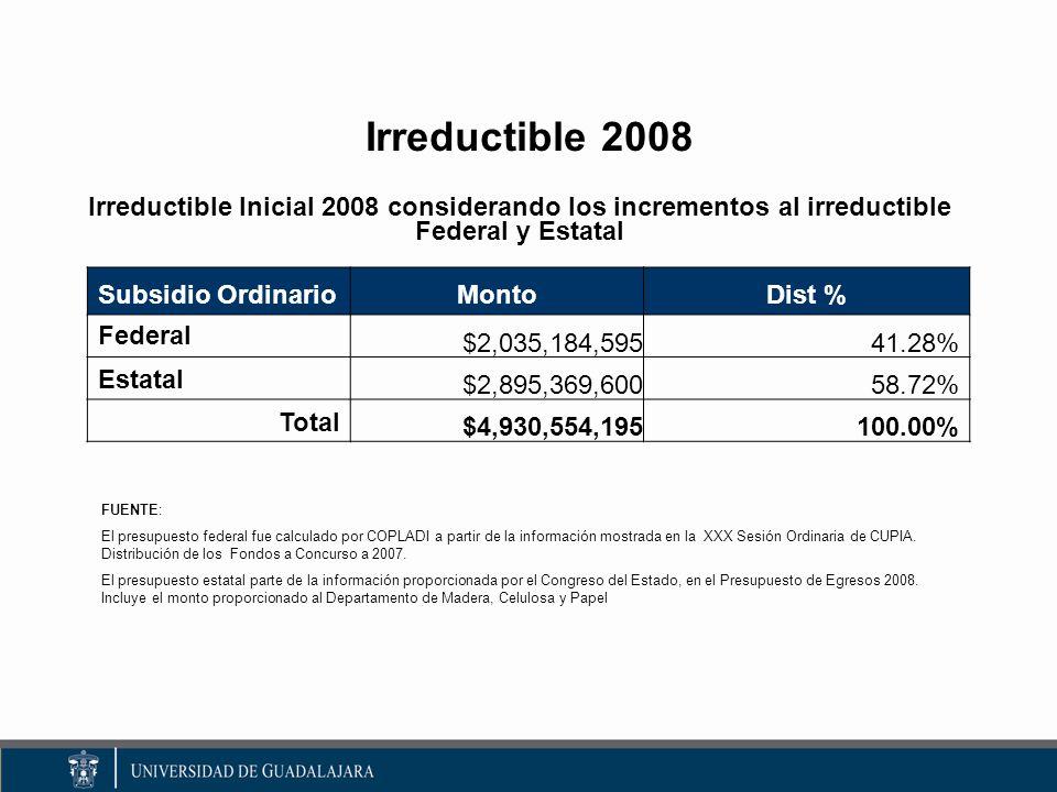 Irreductible 2008 Irreductible Inicial 2008 considerando los incrementos al irreductible Federal y Estatal FUENTE: El presupuesto federal fue calculado por COPLADI a partir de la información mostrada en la XXX Sesión Ordinaria de CUPIA.