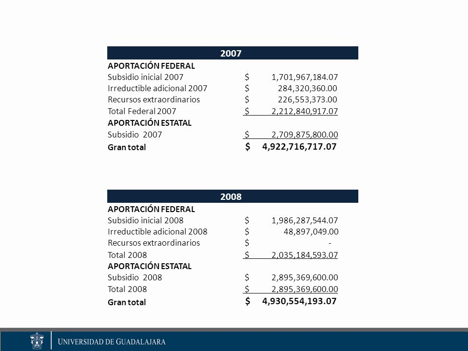 2007 APORTACIÓN FEDERAL Subsidio inicial 2007 $ 1,701,967,184.07 Irreductible adicional 2007 $ 284,320,360.00 Recursos extraordinarios $ 226,553,373.00 Total Federal 2007 $ 2,212,840,917.07 APORTACIÓN ESTATAL Subsidio 2007 $ 2,709,875,800.00 Gran total $ 4,922,716,717.07 2008 APORTACIÓN FEDERAL Subsidio inicial 2008 $ 1,986,287,544.07 Irreductible adicional 2008 $ 48,897,049.00 Recursos extraordinarios $ - Total 2008 $ 2,035,184,593.07 APORTACIÓN ESTATAL Subsidio 2008 $ 2,895,369,600.00 Total 2008 $ 2,895,369,600.00 Gran total $ 4,930,554,193.07