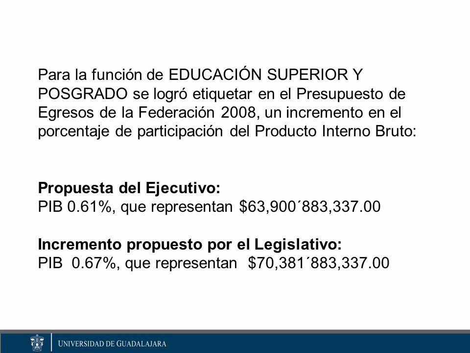 Para la función de EDUCACIÓN SUPERIOR Y POSGRADO se logró etiquetar en el Presupuesto de Egresos de la Federación 2008, un incremento en el porcentaje de participación del Producto Interno Bruto: Propuesta del Ejecutivo: PIB 0.61%, que representan $63,900´883,337.00 Incremento propuesto por el Legislativo: PIB 0.67%, que representan $70,381´883,337.00