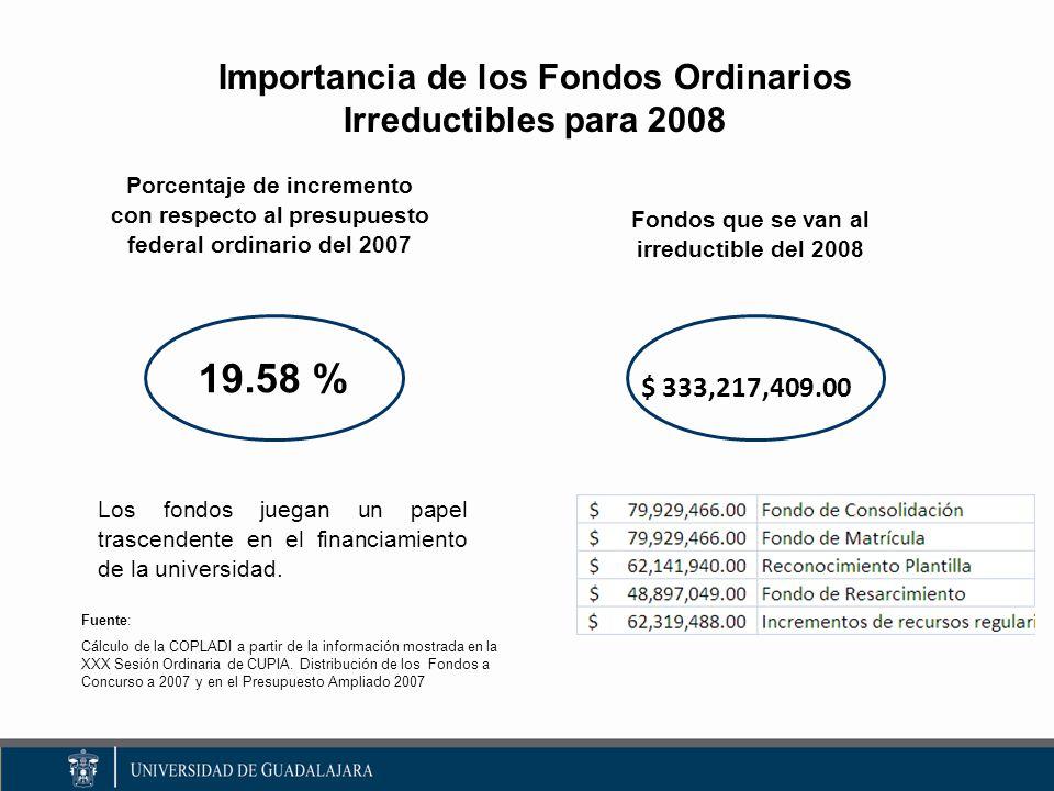 Importancia de los Fondos Ordinarios Irreductibles para 2008 19.58 % Los fondos juegan un papel trascendente en el financiamiento de la universidad.