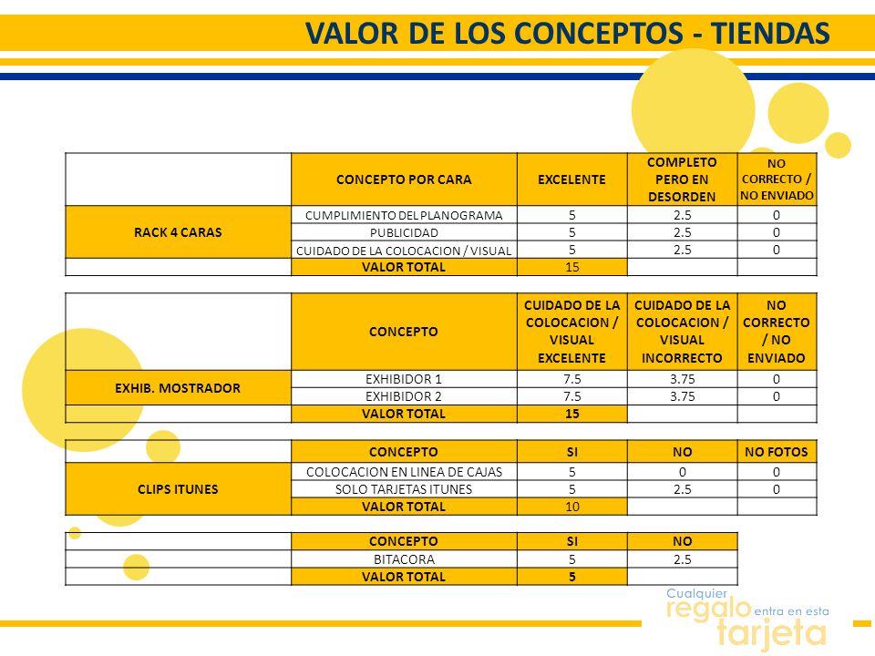 VALOR DE LOS CONCEPTOS - TIENDAS CONCEPTO POR CARAEXCELENTE COMPLETO PERO EN DESORDEN NO CORRECTO / NO ENVIADO RACK 4 CARAS CUMPLIMIENTO DEL PLANOGRAM