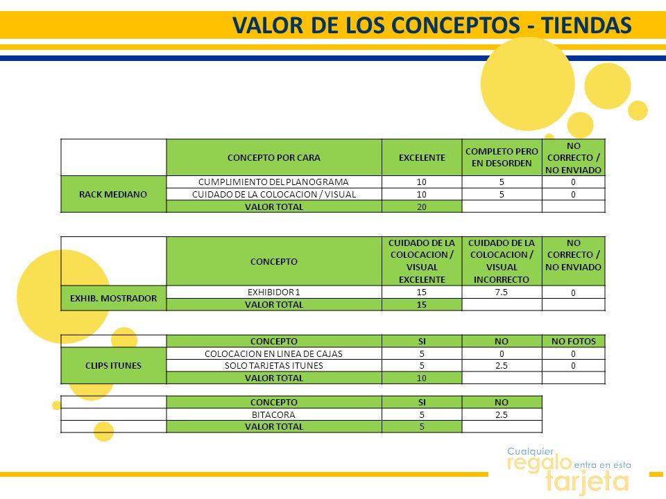 VALOR DE LOS CONCEPTOS - TIENDAS CONCEPTO POR CARAEXCELENTE COMPLETO PERO EN DESORDEN NO CORRECTO / NO ENVIADO RACK MEDIANO CUMPLIMIENTO DEL PLANOGRAM