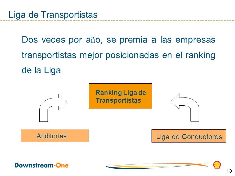 10 Liga de Transportistas Dos veces por a ñ o, se premia a las empresas transportistas mejor posicionadas en el ranking de la Liga Ranking Liga de Transportistas Auditor í as Liga de Conductores