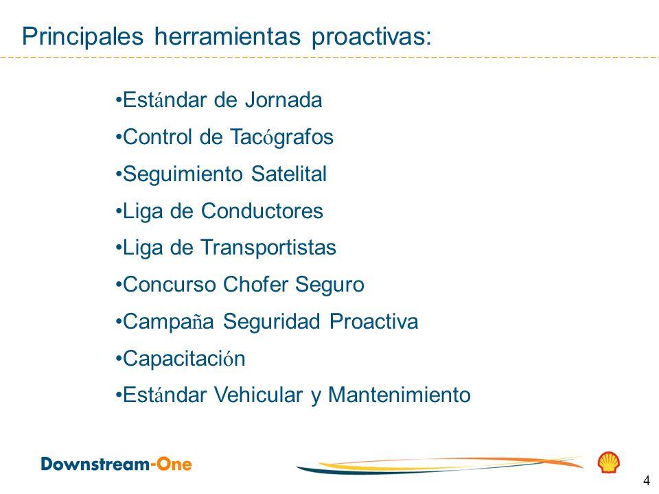 4 Principales herramientas proactivas: Est á ndar de Jornada Control de Tac ó grafos Seguimiento Satelital Liga de Conductores Liga de Transportistas
