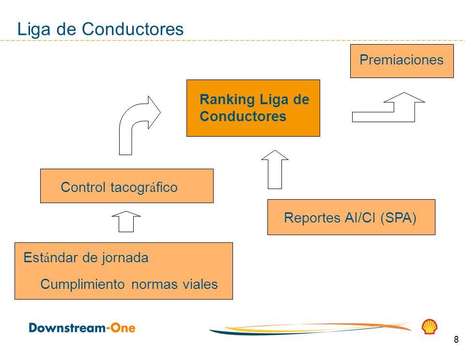 8 Liga de Conductores Control tacogr á fico Est á ndar de jornada Cumplimiento normas viales Reportes AI/CI (SPA) Ranking Liga de Conductores Premiaci
