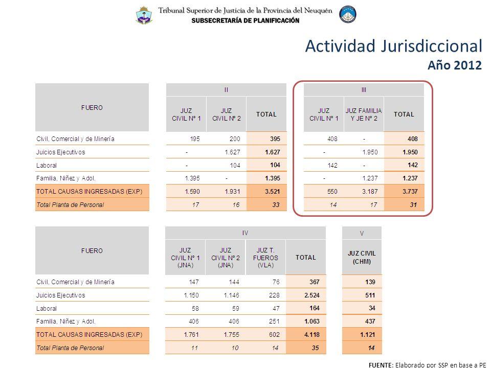 Actividad Jurisdiccional Año 2012 FUENTE: Elaborado por SSP en base a PE