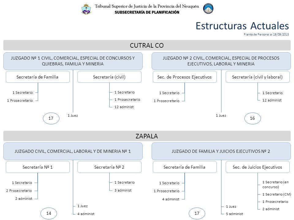Estructuras Actuales Planta de Personal al 19/09/2013 CUTRAL CO JUZGADO Nº 2 CIVIL, COMERCIAL, ESPECIAL DE PROCESOS EJECUTIVOS, LABORAL Y MINERIA JUZGADO Nº 1 CIVIL, COMERCIAL, ESPECIAL DE CONCURSOS Y QUIEBRAS, FAMILIA Y MINERIA Secretaría de FamiliaSecretaría (civil)Sec.