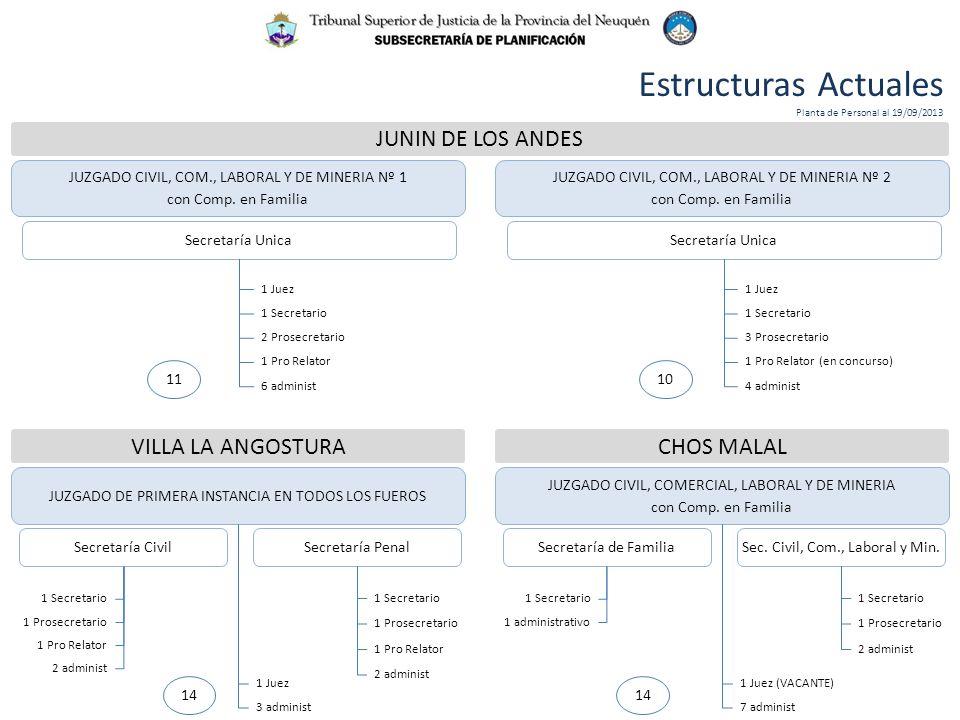 JUNIN DE LOS ANDES JUZGADO CIVIL, COM., LABORAL Y DE MINERIA Nº 2 con Comp. en Familia JUZGADO CIVIL, COM., LABORAL Y DE MINERIA Nº 1 con Comp. en Fam