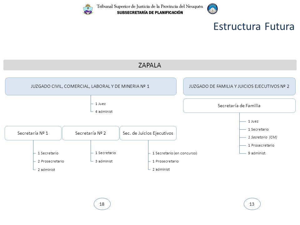 Estructura Futura ZAPALA JUZGADO DE FAMILIA Y JUICIOS EJECUTIVOS Nº 2JUZGADO CIVIL, COMERCIAL, LABORAL Y DE MINERIA Nº 1 Secretaría Nº 1Secretaría Nº