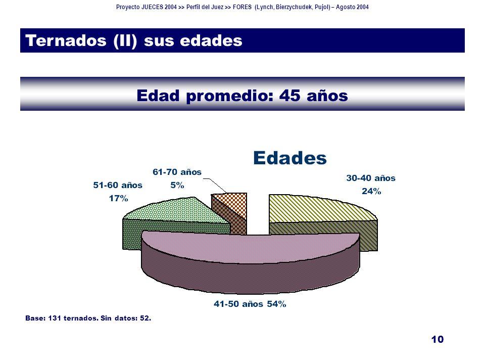 Proyecto JUECES 2004 >> Perfil del Juez >> FORES (Lynch, Bierzychudek, Pujol) – Agosto 2004 10 Ternados (II) sus edades Edad promedio: 45 años Base: 131 ternados.