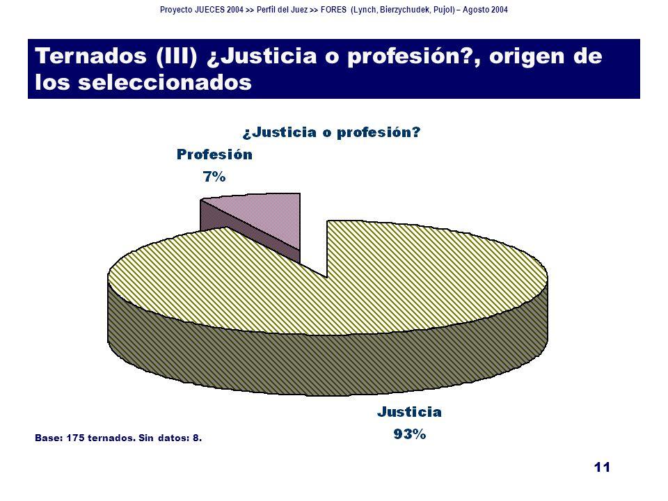 Proyecto JUECES 2004 >> Perfil del Juez >> FORES (Lynch, Bierzychudek, Pujol) – Agosto 2004 11 Ternados (III) ¿Justicia o profesión?, origen de los seleccionados Base: 175 ternados.